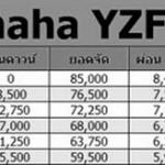 YAMAHA YZF-R1ราคาตารางผ่อนใหม่2017