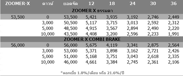 2014 Honda ZOOMER X ราคา