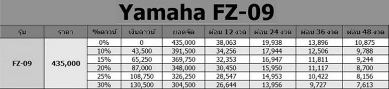 Yamaha FZ-09 ราคาผ่อน
