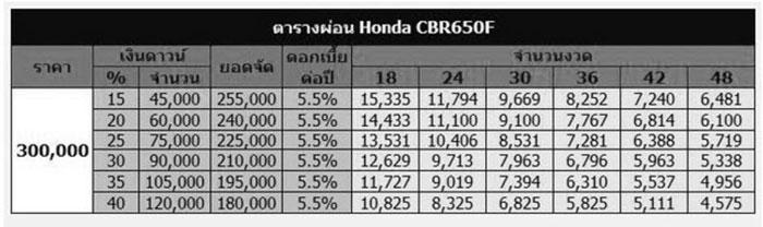 ตารางผ่อน-Honda-CBR650F2017