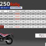 ผ่อน CRF250Rally งานMotor Expoไม่ต้องจ่ายสักบาท