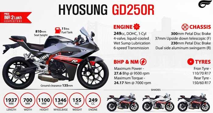 Hyosung GD250R